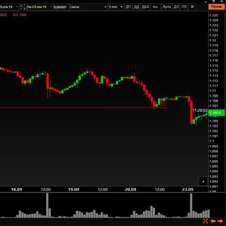 анализ рынка фьючерса евро