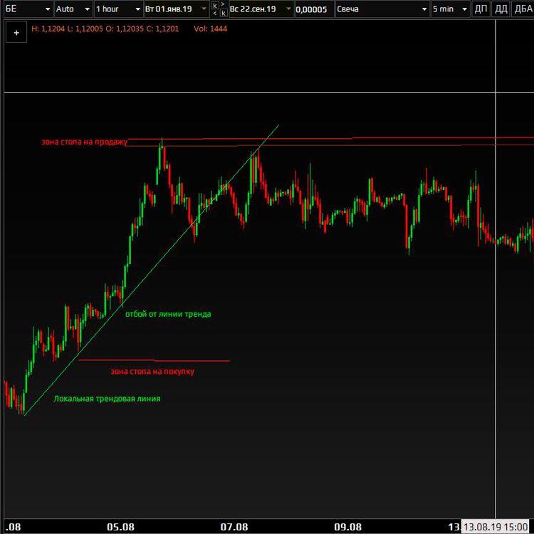 торговля от уровней фьючерс евро