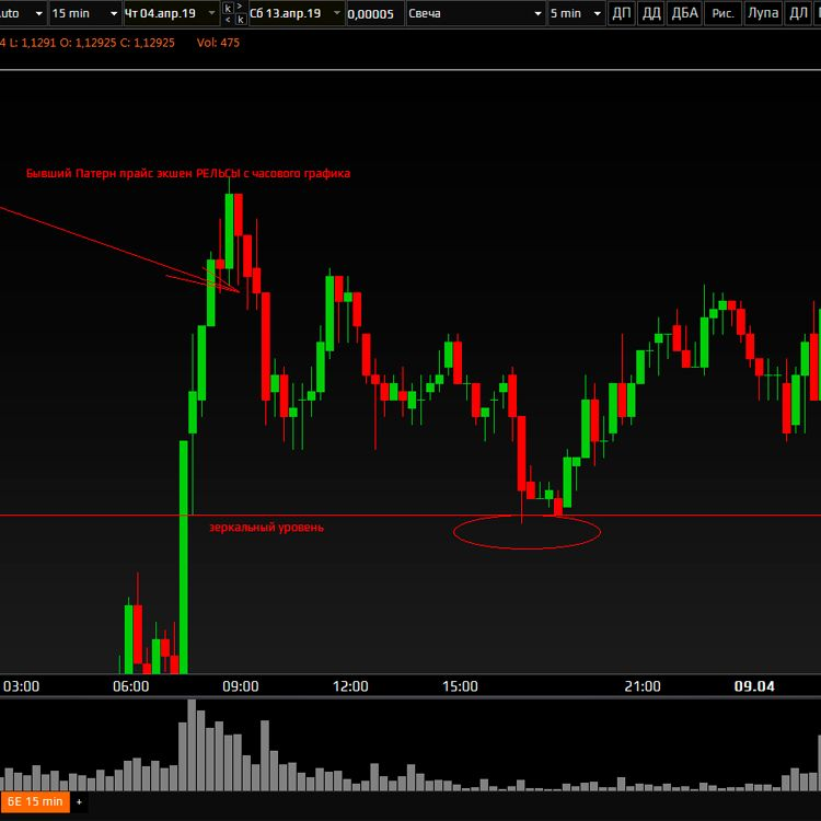 фьючерс евро пятнадцати минутный график